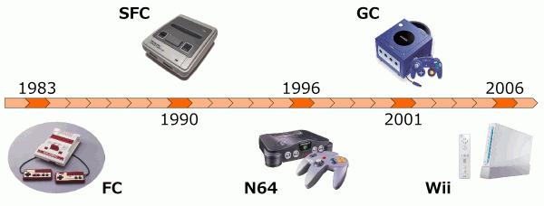 任天堂ゲーム史上最大の暗黒期と言えば勿論